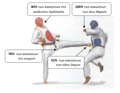"Post-Graduate Thesis: ""INJURIES IN TAEKWONDO ATHLETES  IN HELLENIC TAEKWONDO FEDERATION NATIONAL CHAMPIONSHIPS""."
